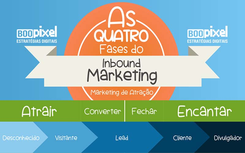 As 4 fases do Inbound Marketing ou Marketing de Atração